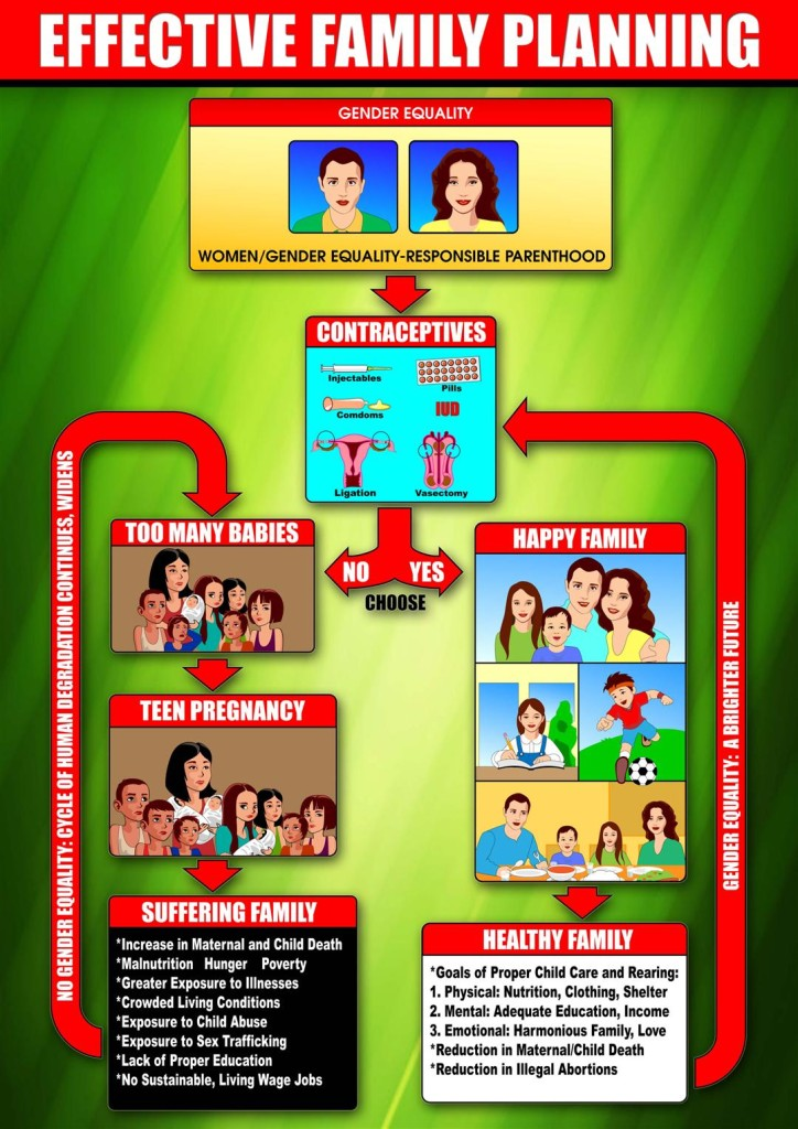 EFFECTIVE FAMILY PLANNING